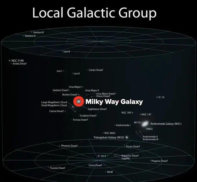 ارزش انسان در برابر هستی - گروه کهکشانی محلی
